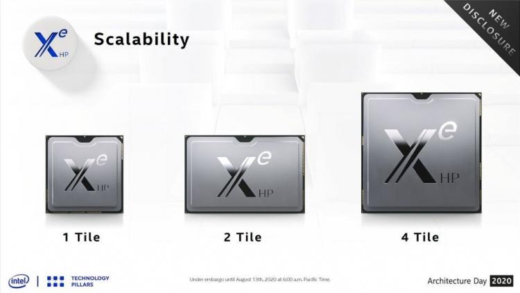 Intel рассказала про чудовищную мощь флагманской графики Xe-HP на четырёх кристаллах