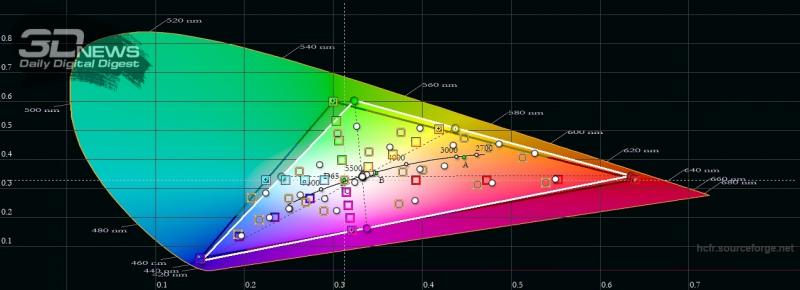 moto G8, цветовой охват в режиме «яркие цвета». Серый треугольник – охват sRGB, белый треугольник – охват moto G8