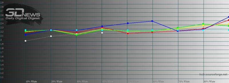 moto G8, гамма в режиме «яркие цвета». Желтая линия – показатели moto G8, пунктирная – эталонная гамма
