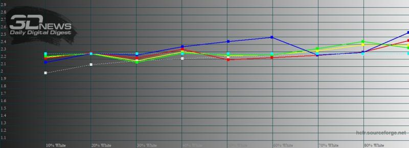 moto G8, гамма в режиме «естественные цвета». Желтая линия – показатели moto G8, пунктирная – эталонная гамма