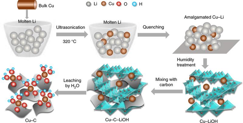 Новый катализатор синтезируется на основе соединений лития и меди