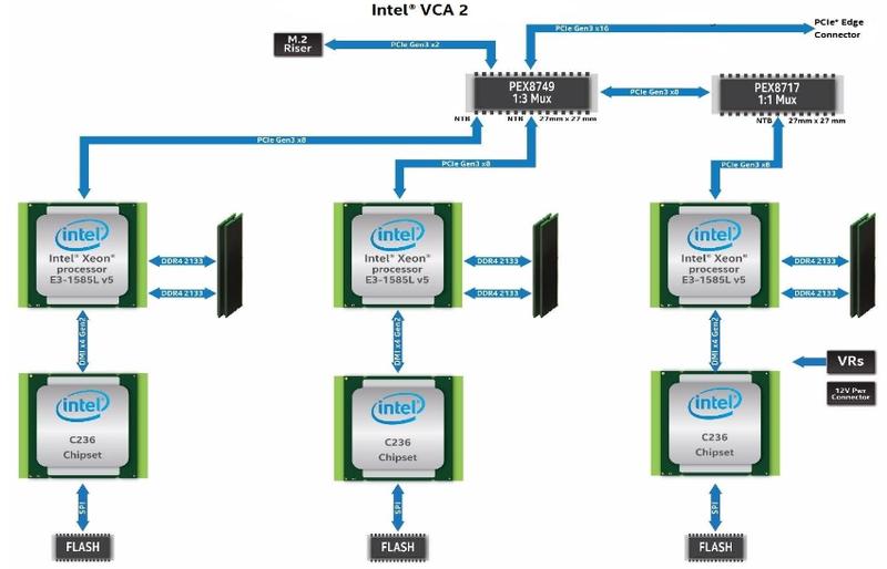 Для коммутации VCA2 использвовала два чипа PEX. В SG1 придётся коммутировать PCIe для четырёх чипов