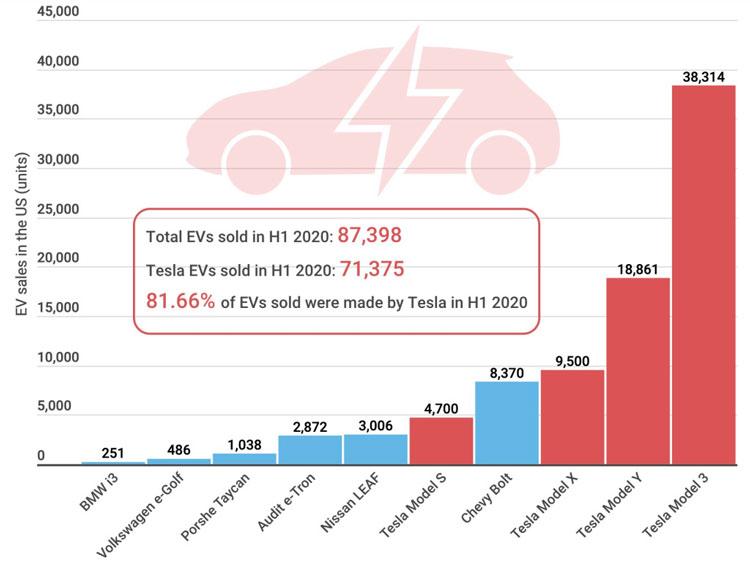Статистика продаж электоромобилей в США за первую половину 2020 года (Buy Shares)