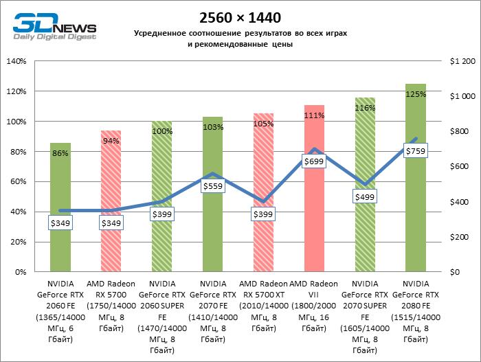 *График взят из статьи «Обзор видеокарт NVIDIA GeForce RTX 2060 SUPER и GeForce RTX 2070 SUPER» (указаны рекомендуемые производителем цены на момент выхода продукта в продажу)