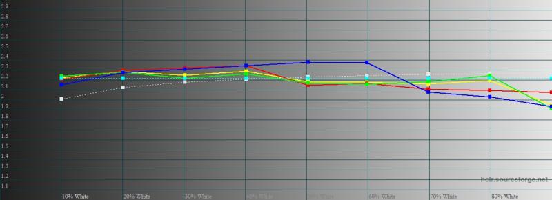 realme X3 SuperZoom, гамма в «ярком» режиме цветопередачи. Желтая линия – показатели realme X3 SuperZoom, пунктирная – эталонная гамма
