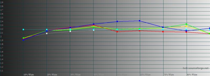 realme X3 SuperZoom, гамма в «нежном» режиме цветопередачи. Желтая линия – показатели realme X3 SuperZoom, пунктирная – эталонная гамма