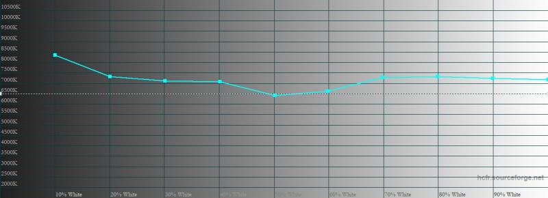 realme X3 SuperZoom, цветовая температура в «ярком» режиме цветопередачи. Голубая линия – показатели realme X3 SuperZoom, пунктирная – эталонная температура