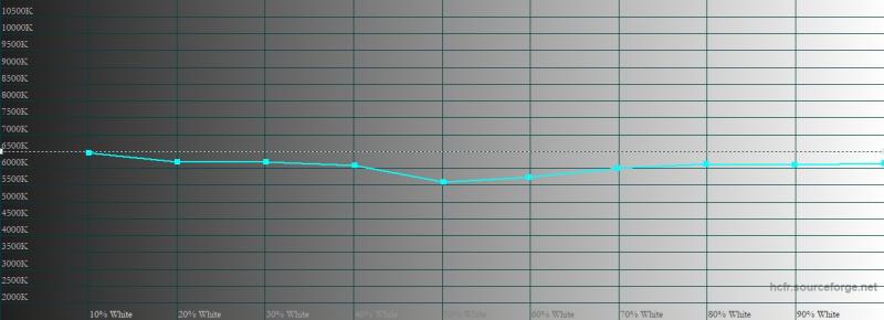 realme X3 SuperZoom, цветовая температура в «нежном» режиме цветопередачи. Голубая линия – показатели realme X3 SuperZoom, пунктирная – эталонная температура