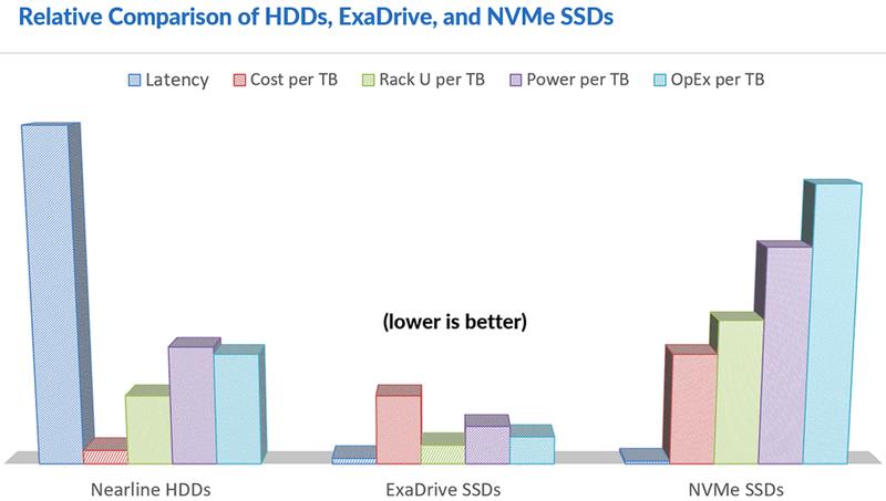 Nimbus ExaDrive пока не так дешёвы во владении, как HDD, но по остальным показателям они лучше