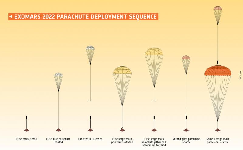 Последовательность раскрытия парашютов десантного модуля ExoMars-2022. Графика ЕКА