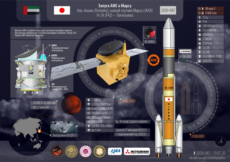 Краткие технические характеристики миссии «Тяньвэнь-1». Графика с сайта https://forum.novosti-kosmonavtiki.ru
