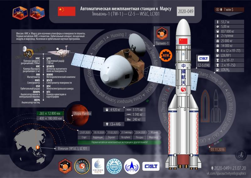 Краткие технические характеристики миссии Mars-2020 Perserverance. Графика с сайта https://forum.novosti-kosmonavtiki.ru