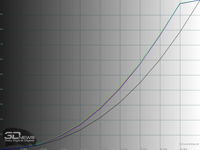 Гамма-кривые RGB в режиме «Изображение»