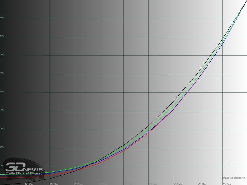 Гамма-кривые RGB в режиме «Экшен»