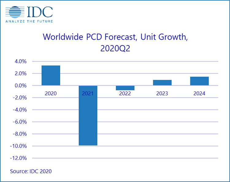Рынок компьютеров и планшетов вырастет в 2020 году, но дальнейший прогноз негативен