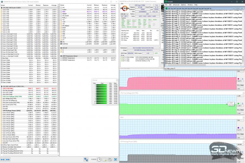 Разгон до 4,2 ГГц при 1,165 В (AVX выключены)