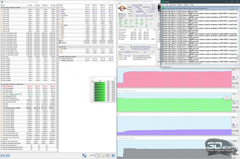 Разгон до 4,3 ГГц при 1,2950 В (AVX выключены)