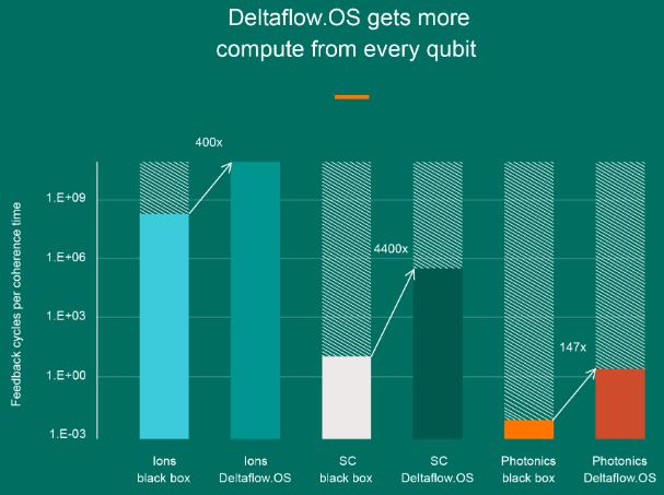 Результаты тестирования Delfaflow.OS на разных квантовых архитектурах. Выигрыш может составлять 2 ‒ 3 порядка