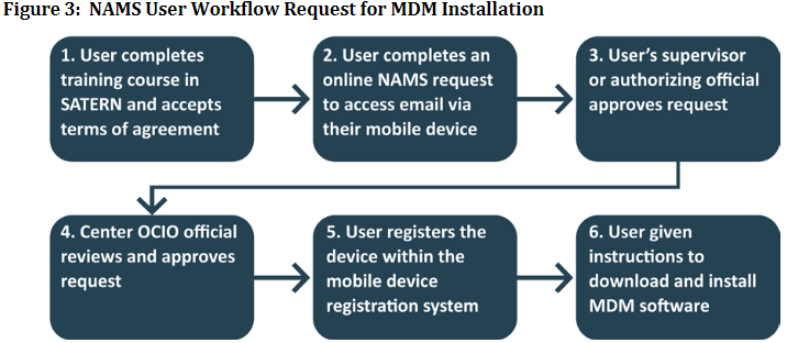 Процесс использования MDM не назовёшь простым. Неудивительно, что он «мешает работе»