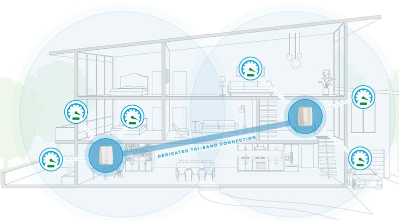 Беспроводной сегмент сети не станет узким местом у Orbi Pro