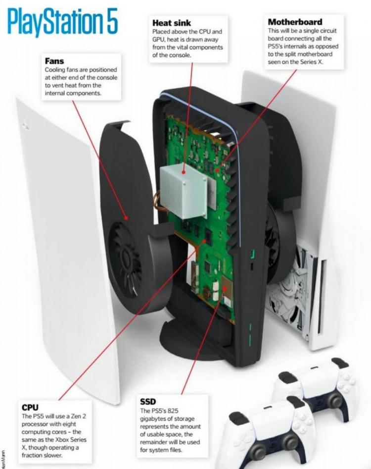 Внутренности PlayStation 5 показались на фото: Sony пришлось использовать сразу два кулера