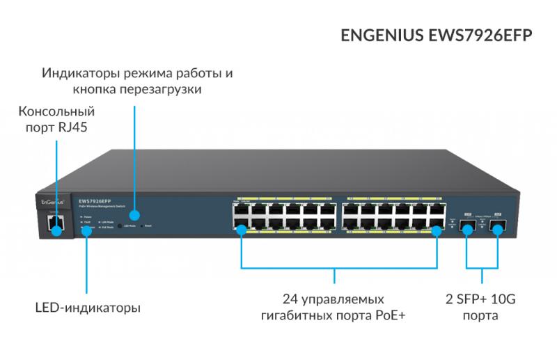 Коммутатор EnGenius с поддержкой SFP+