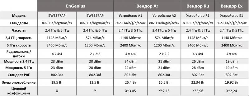 Решения EnGenius Wi-Fi 6 можно считать прагматичными и с точки зрения затрат