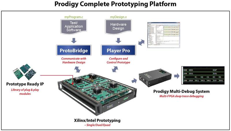 S2C создаёт полные комплексы прототипирования на базе ПЛИС Xilinx или Intel