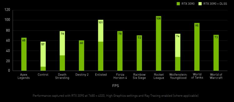 EVGA рассказала о впечатляющей производительности GeForce RTX 3090 K|ngp|n Edition в играх в разрешении 8K