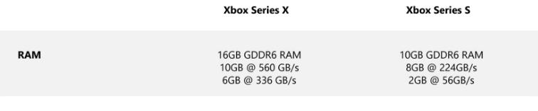 Обратная сторона медали: на недостаток ОЗУ в Xbox Series S пожаловались авторы DOOM