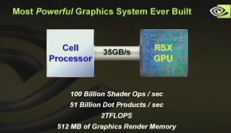 PlayStation 3 на личном примере показала, что производительность на бумаге и в реальности — две разные вещи