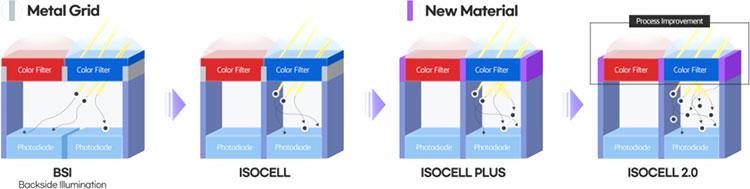 Samsung представила более компактный и доступный 108-Мп датчик изображения для смартфонов
