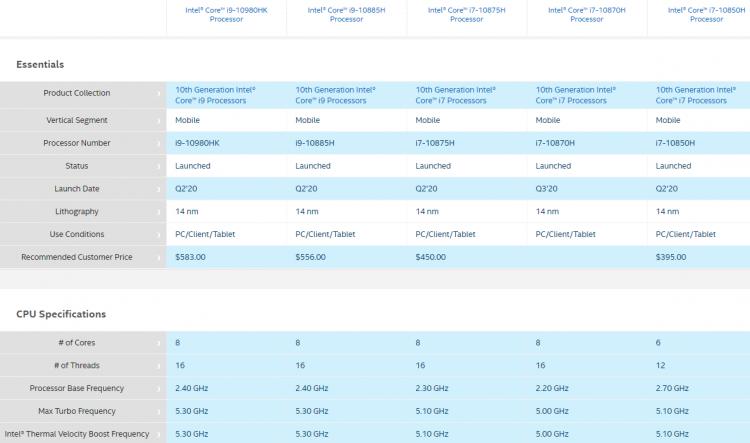Сравнение старших моделей мобильных процессоров Intel Comet Lake-H