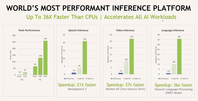 Данные для NVIDIA Tesla T4 и P4 приведены для сравнения