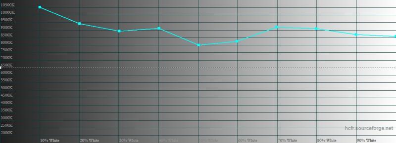Nokia 5.3, цветовая температура. Голубая линия – показатели Nokia 5.3, пунктирная – эталонная температура