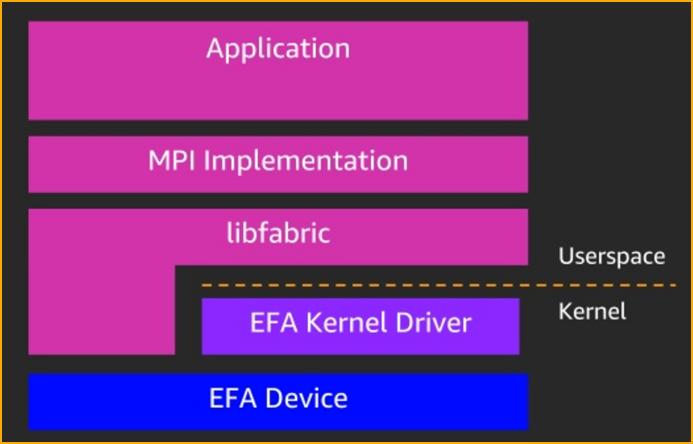 AWS Elastic Fabric Adapter на уровне программного обеспечения