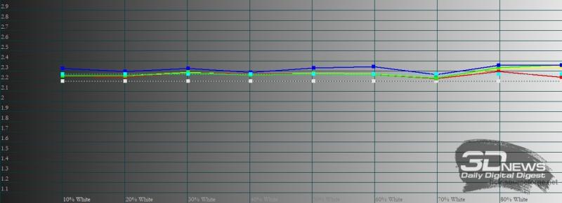 Honor 30i, обычный режим, цветовая температура. Голубая линия – показатели Honor 30i, пунктирная – эталонная температура