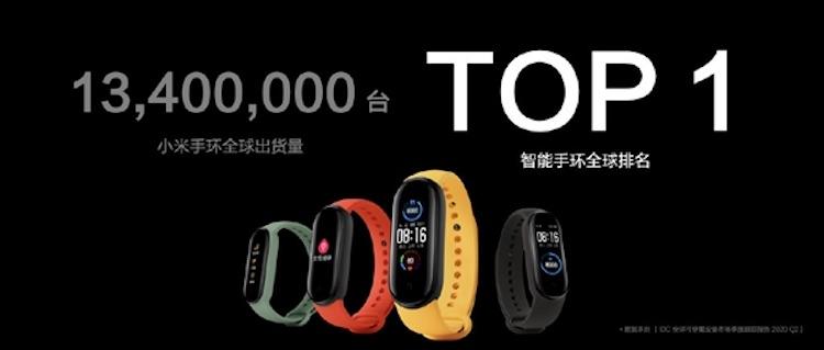 Xiaomi по-прежнему лидирует на рынке умных браслетов: за первое полугодие продано 13,4 млн Mi Band