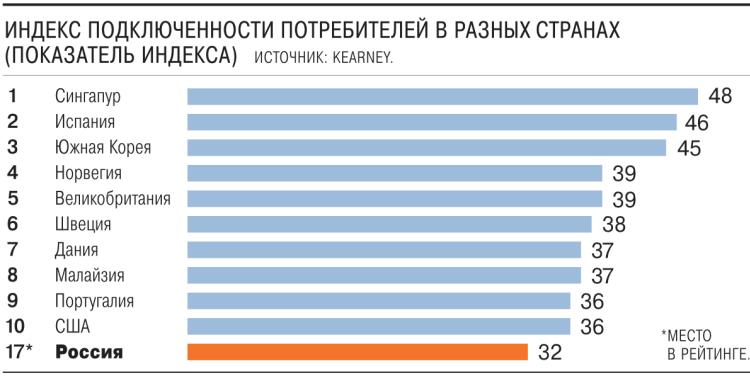 В России могут вырасти цены на цифровые сервисы и услуги связи