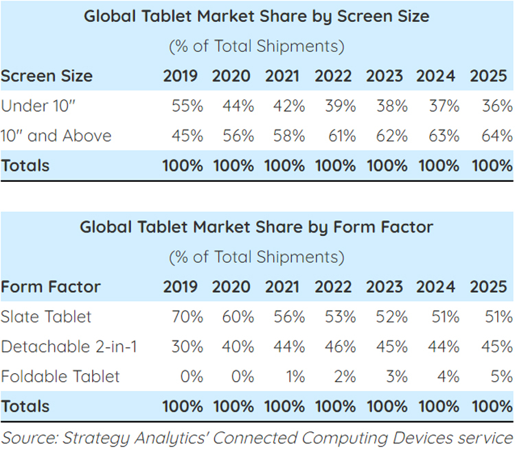 """Пандемия оживила рынок планшетов. Самыми востребованными стали большие планшеты"""""""