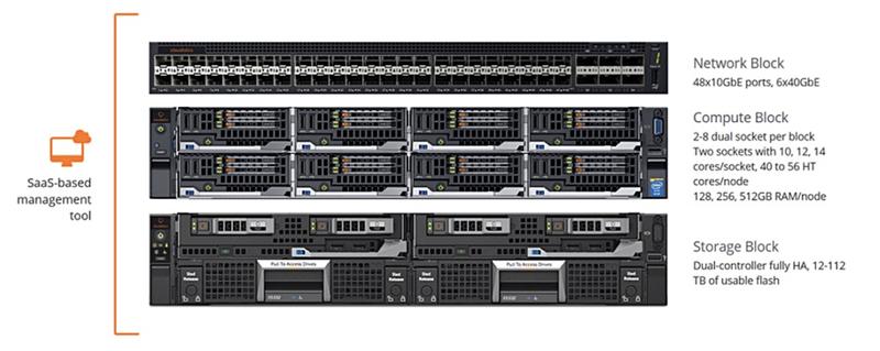 Cloudistics Ignite включает в себя три типа ресурсов: накопительные, вычислительные и сетевые