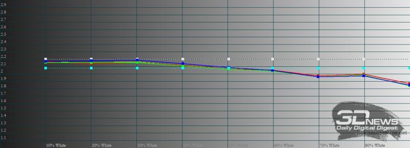Honor Pad V6, гамма. Желтая линия – показатели Pad V6, пунктирная – эталонная гамма