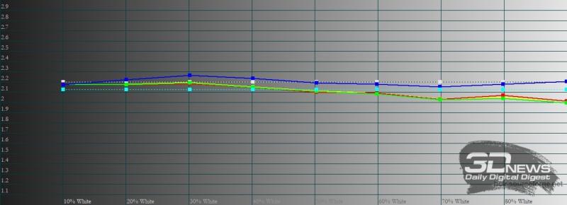 Honor Pad V6, гамма в режиме «естественный тон». Желтая линия – показатели Pad V6, пунктирная – эталонная гамма