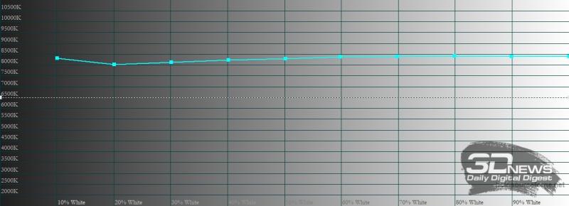 Honor Pad V6, цветовая температура. Голубая линия – показатели Pad V6, пунктирная – эталонная температура