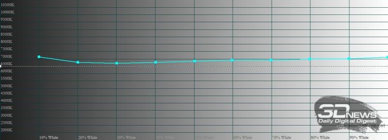 Honor Pad V6 , цветовая температура в режиме «естественный тон». Голубая линия – показатели Pad V6, пунктирная – эталонная температура