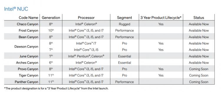 """Intel готовит компактные компьютеры NUC 11 PRO на процессорах Tiger Lake-U"""""""
