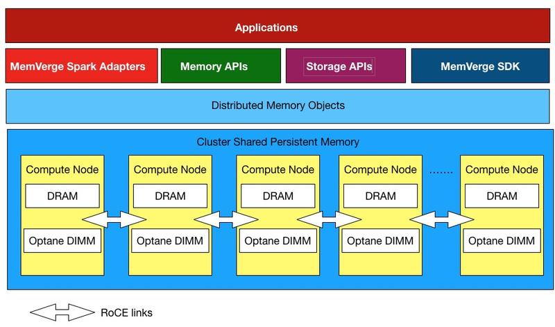 Концепция in-memory, реализованная MemVerge. Для связи между узлами кластера используется RDMA over Converged Ethernet