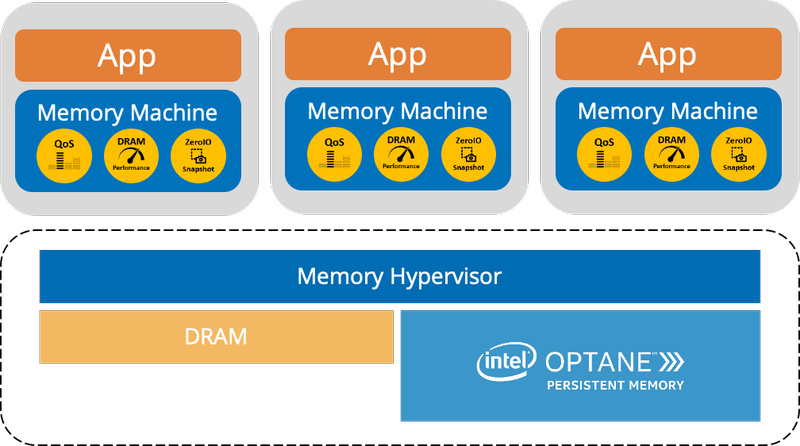 Memory Machine состоит из гипервизора памяти и надстроек, работающих непосредственно с приложениями