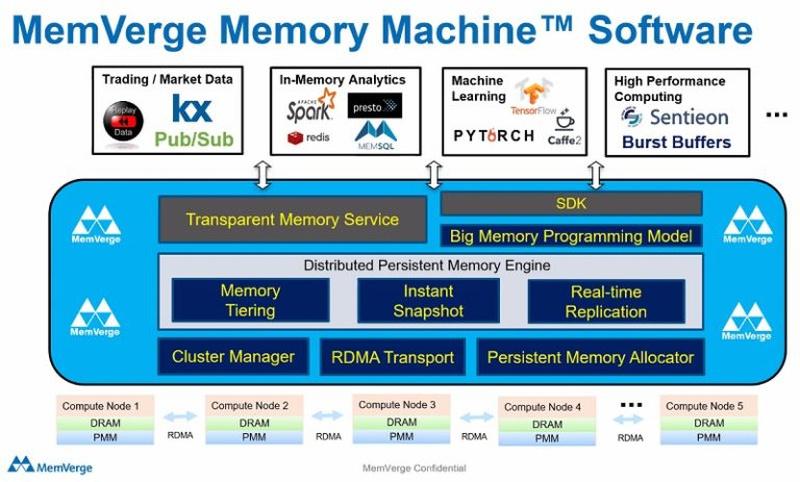 Новое ПО поддерживает зонирование памяти (tiering), снятие снэпшотов и репликацию в реальном времени