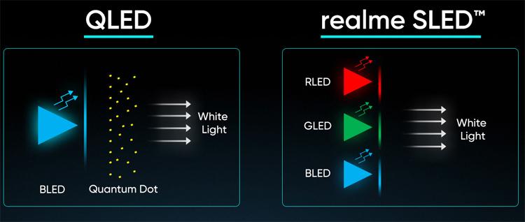 Realme создала первый в мире смарт-телевизор с 4К-дисплеем SLED